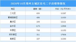 2020年10月郑州各区二手房成交及房价情况分析:经开区房价环比上涨(图)