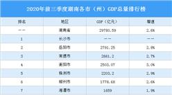 2020年前三季度湖南各市(州)GDP排行榜:衡陽邵陽GDP增速高(圖)