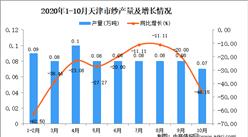 2020年10月天津市纱产量数据统计分析