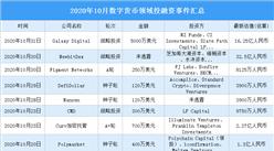 2020年10月数字货币领域投融资情况分析:战略投资事件最多(附完整名单)