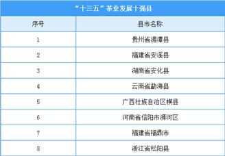 """""""十三五""""茶业发展十强县(附名单)"""