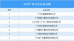 2020广州文化企业30强出炉:除了三七文娱还有哪些企业入选(图)