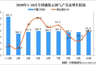 2020年1-10月中国液化石油气产量数据统计分析