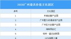 2020广州最具价值文化园区名单出炉:除了羊城创意产业园还有哪些园区入选?(图)