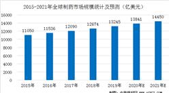 2021年全球制药市场规模将增至1.45万亿美元  生物制剂增速较快(图)