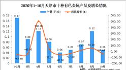 2020年10月天津市十种有色金属产量数据统计分析