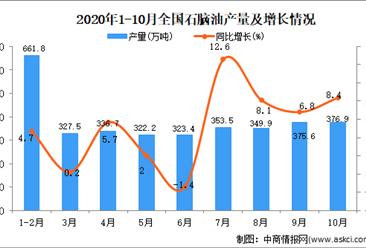 2020年1-10月中国石脑油产量数据统计分析