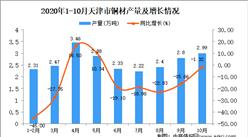 2020年10月天津市铜材产量数据统计分析