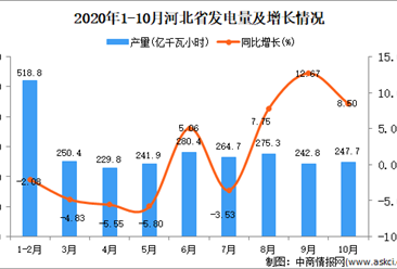2020年10月河北省发电量数据统计分析