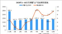 2020年1-10月中国煤气产量数据统计分析