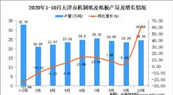 2020年10月天津市机制纸及纸板产量数据统计分析
