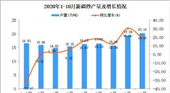 2020年10月新疆纱产量数据统计分析