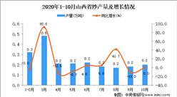 2020年10月山西省纱产量数据统计分析