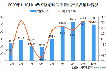 2020年10月山西省手机产量数据统计分析