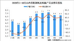 2020年10月山西省机制纸及纸板产量数据统计分析