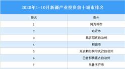 2020年1-10月新疆产业投资前十城市排名(产业篇)