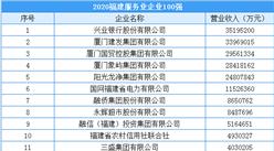 2020年福建省服务业企业100强排行榜(附榜单)