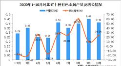 2020年10月河北省十种有色金属产量数据统计分析