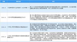 2020年中国电子元器件分销行业最新政策汇总议案(图)