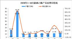 2020年10月新疆乙烯产量数据统计分析