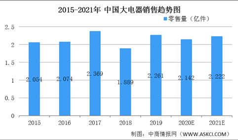 2021年中国大家电市场规模及发展趋势预测分析(图)