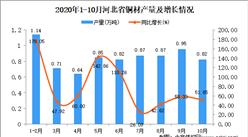 2020年10月河北省铜材产量数据统计分析