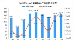 2020年10月新疆钢材产量数据统计分析