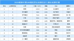 2020胡润中国500强民营企业榜北京上榜企业排行榜(附榜单)