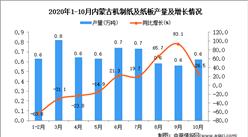 2020年10月内蒙古机制纸及纸板产量数据统计分析