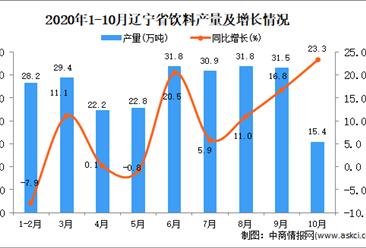 2020年10月辽宁省饮料产量数据统计分析