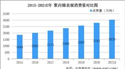 2021年中国聚丙烯行业市场规模及发展趋势预测分析(图)