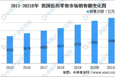 2021年中国药品行业市场现状以及发展趋势预测分析(图)