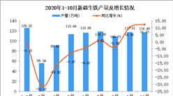 2020年10月新疆生铁产量数据统计分析