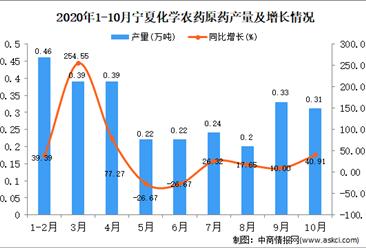 2020年10月宁夏化学农药原药产量数据统计分析