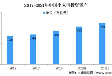 2021中国理财行业市场规模及前景预测分析