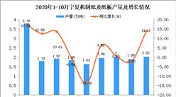 2020年10月宁夏机制纸及纸板产量数据统计分析