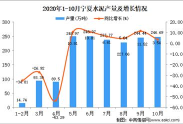 2020年10月宁夏水泥产量数据统计分析