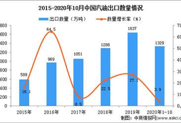 2020年1-10月中国汽油出口数据统计分析