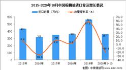2020年1-10月中国棕榈油进口数据统计分析