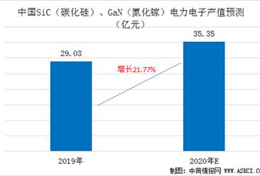2020年SiC/GaN电力电子产业产值将超35亿元  两大材料产业链及前景分析(图)