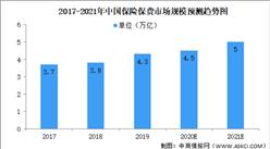 2021中国保险行业市场规模及前景预测分析