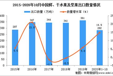 2020年1-10月中国鲜、干水果及坚果出口数据统计分析