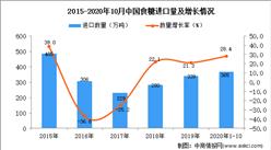 2020年1-10月中国食糖进口数据统计分析