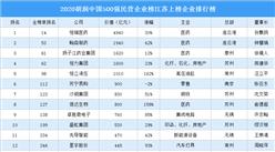 2020胡润中国500强民营企业榜江苏上榜企业排行榜(附榜单)