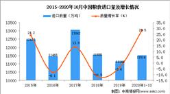 2020年1-10月中国粮食进口数据统计分析