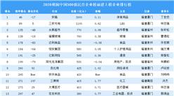2020胡润中国500强民营企业榜福建上榜企业排行榜(附榜单)