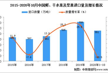 2020年1-10月中国鲜、干水果及坚果进口数据统计分析