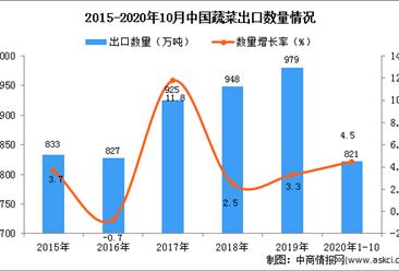 2020年1-10月中国蔬菜出口数据统计分析