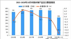 2020年1-10月中国水海产品出口数据统计分析