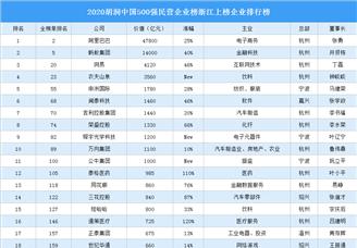 2020胡润中国500强民营企业榜浙江上榜企业排行榜(附榜单)